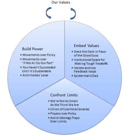 Rethink Chart v05